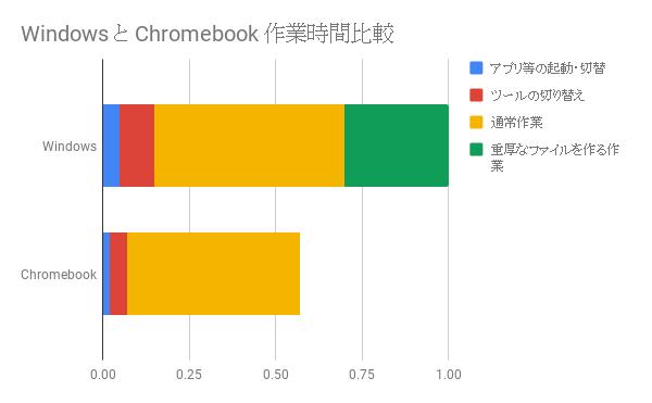 Windows と Chromebook 作業時間比較.png